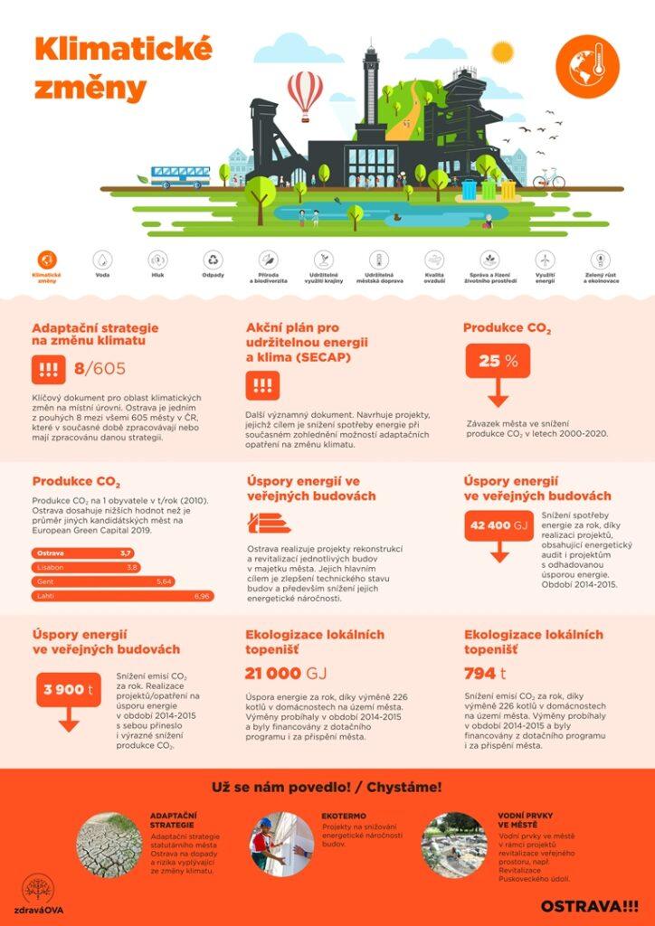 European Green Capital - klimatické změny a adaptační strategie