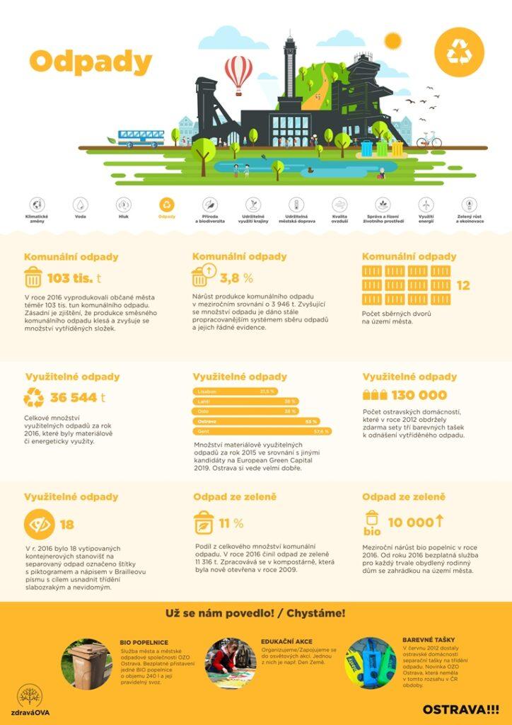 European Green Capital - základní informace o odpadech a jejich recyklaci