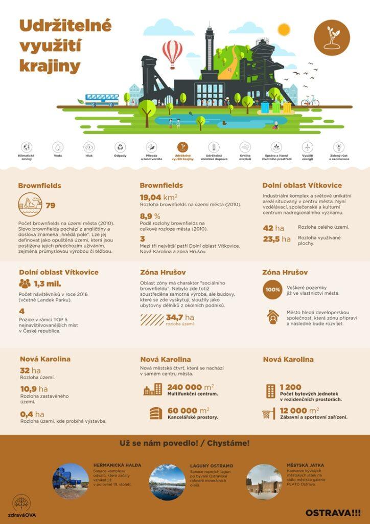 Základní informace o udržitelnosti využití krajiny (například brownfieldů, industriálních zón a podobně).
