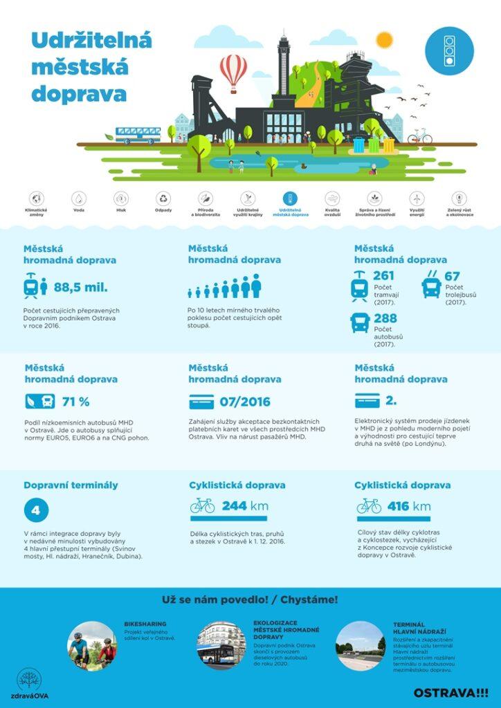 Základní informace o udržitelnosti městské dopravy