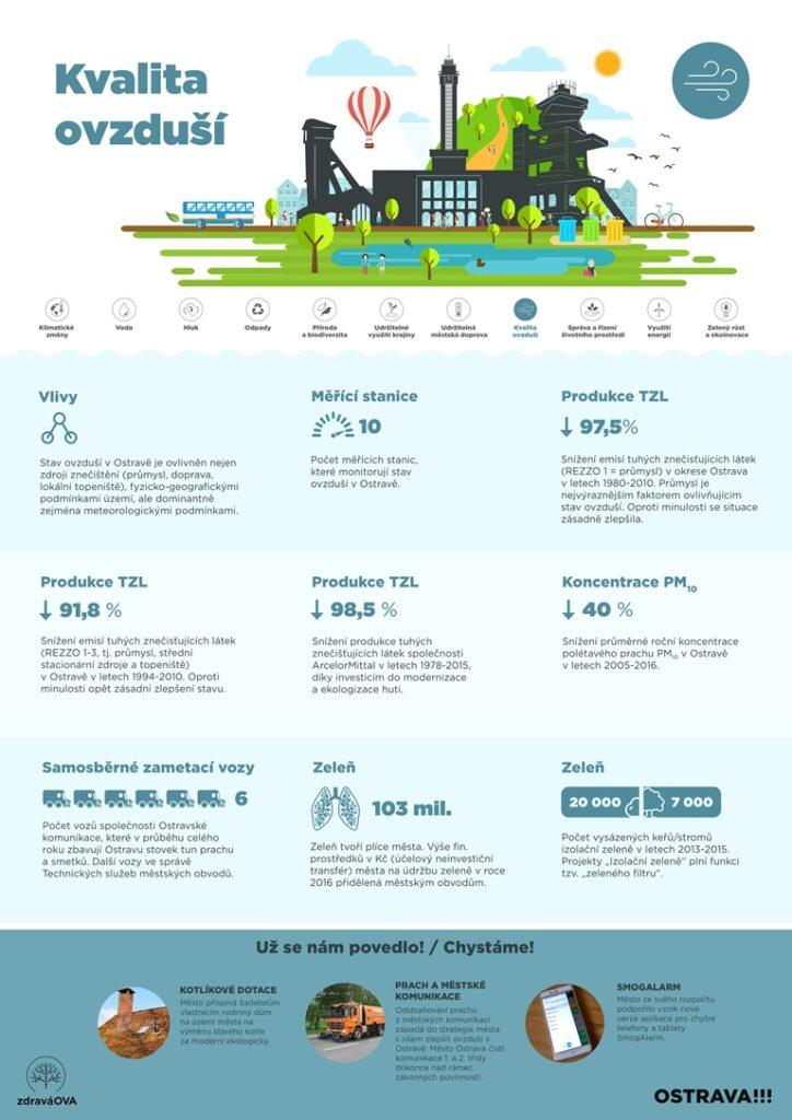 European Green Capital - základní informace o kvalitě ovzduší, vlivech a produkci