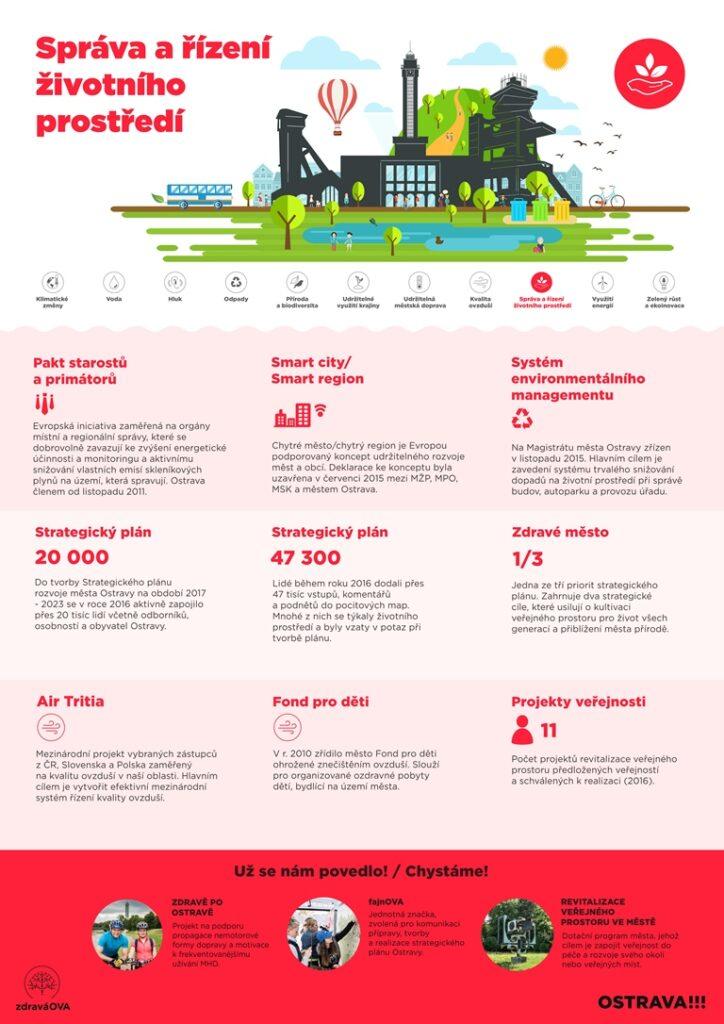 European Green Capital - správa a řízení životního prostředí