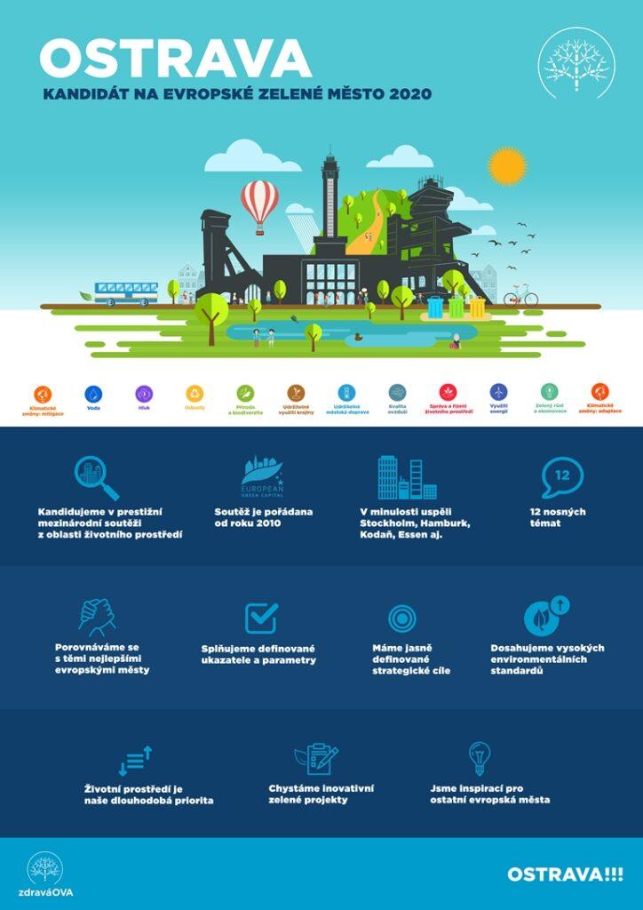 European Green Capital - úvodní strana kandidátky se základními informacemi o iniciativě Evropské zelené město