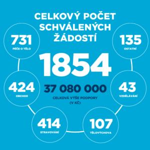 Ostrava pomohla 1854 podnikatelů celkovou částkou 37 080 000 Kč.